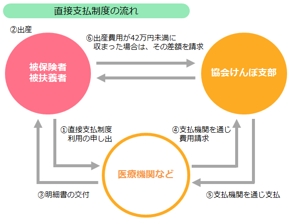 出産育児一時金の直接支払制度(協会けんぽ)