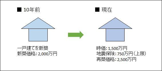 一戸建ての地震保険加入のモデルケース