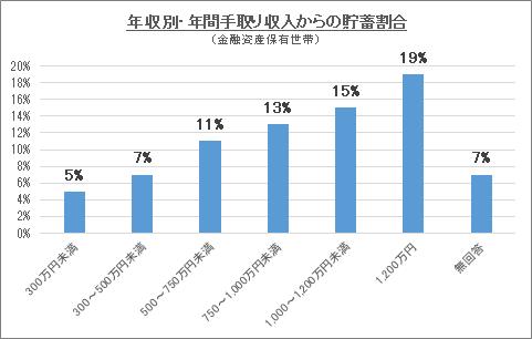 年収別・年間手取り収入からの貯蓄割合