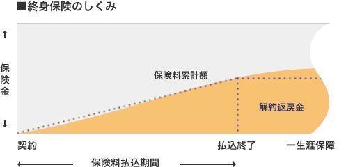 終身保険のしくみ(図)