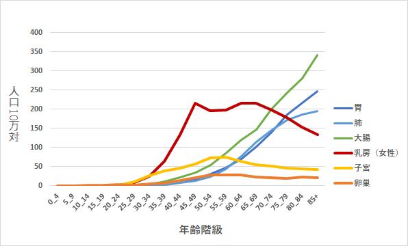年齢階級別 がん罹患率(全国推計値)2014年 女性
