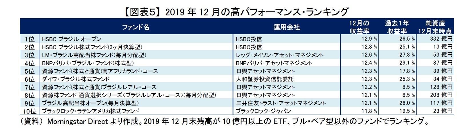 【図表5】 2019年12月の高パフォーマンス・ランキング