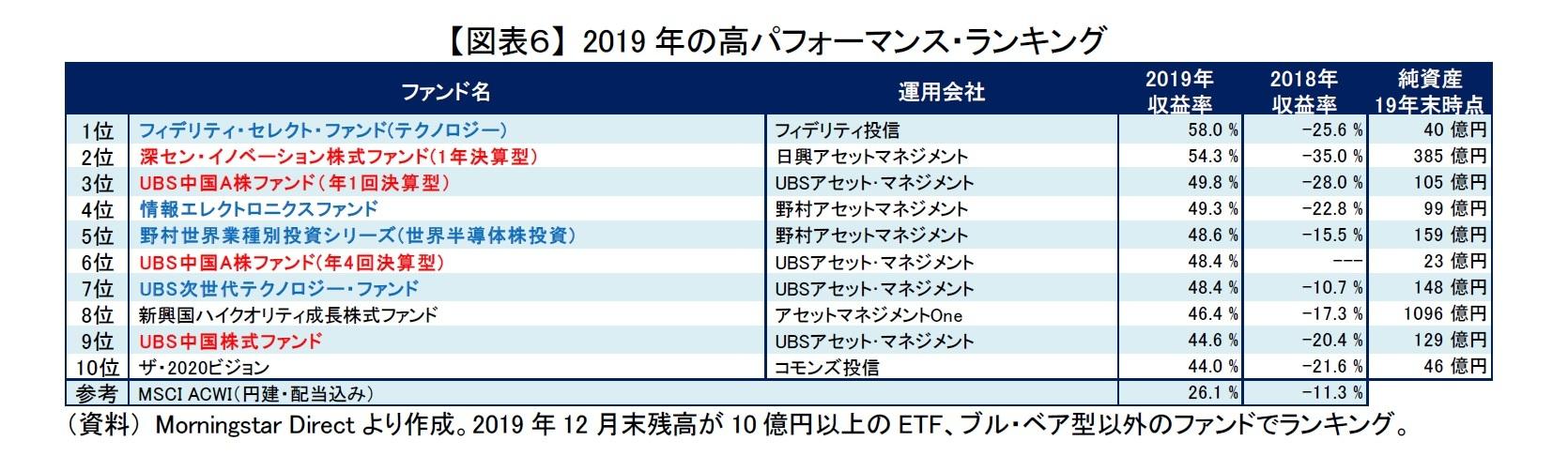 【図表6】 2019年の高パフォーマンス・ランキング