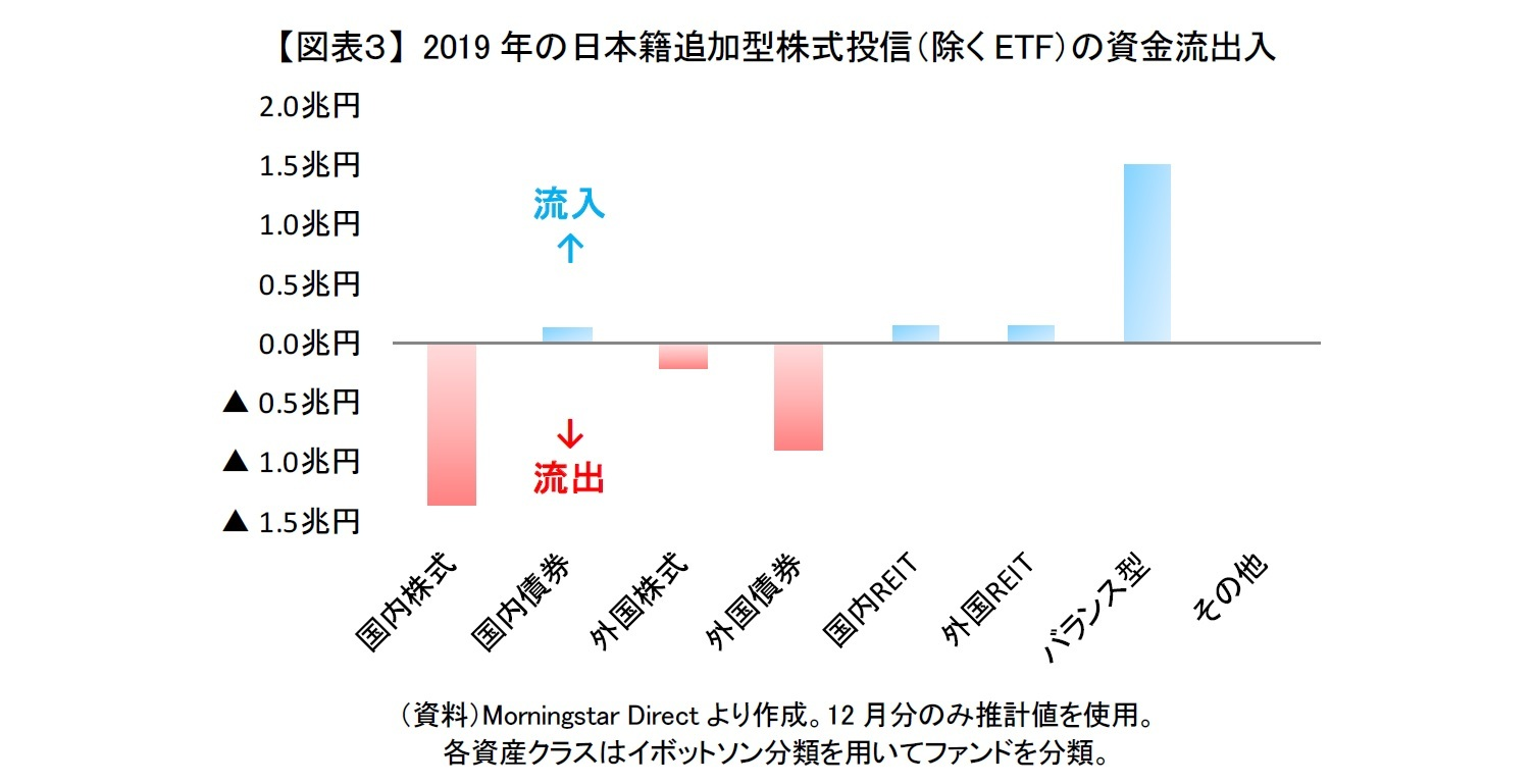 【図表3】 2019年の日本籍追加型株式投信(除くETF)の資金流出入