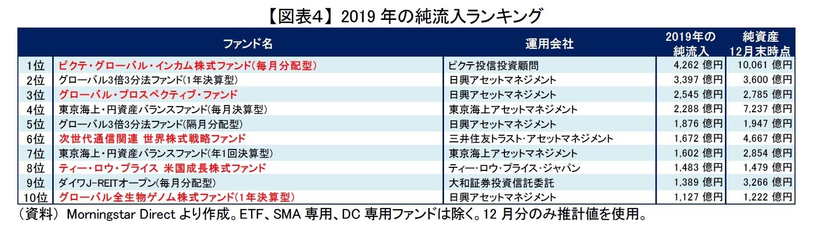 【図表4】 2019年の純流入ランキング