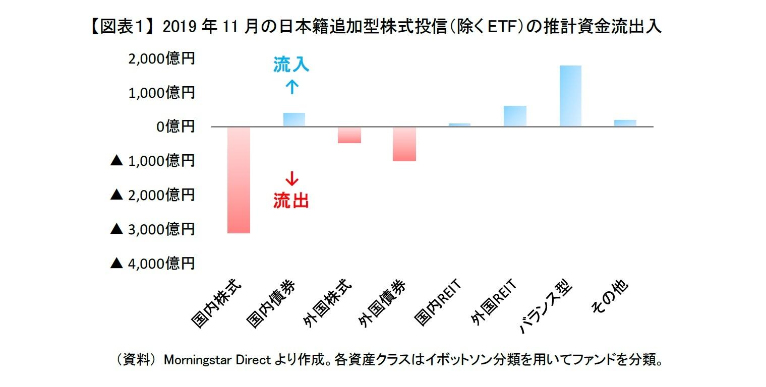 【図表1】 2019年11月の日本籍追加型株式投信(除くETF)の推計資金流出入