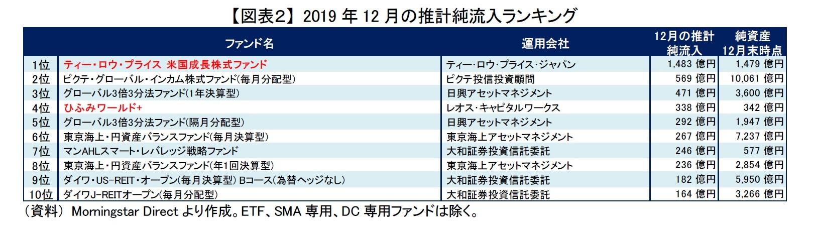 【図表2】 2019年12月の推計純流入ランキング