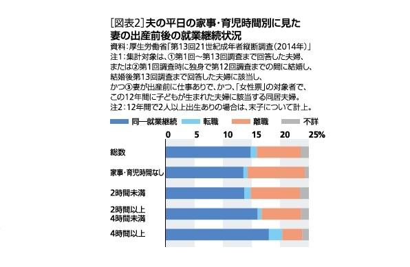 大卒女性の生涯所得は2億円