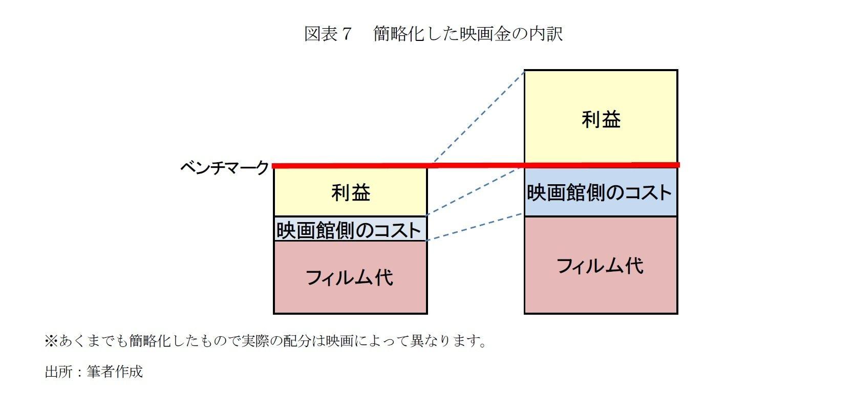 図表7 簡略化した映画料金の内訳