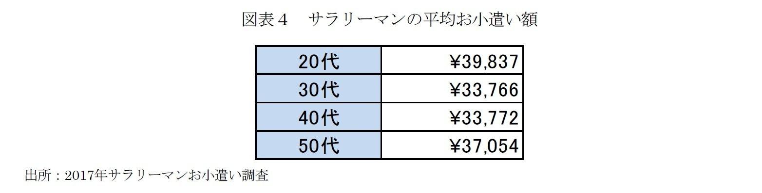図表4 サラリーマンの平均お小遣い額