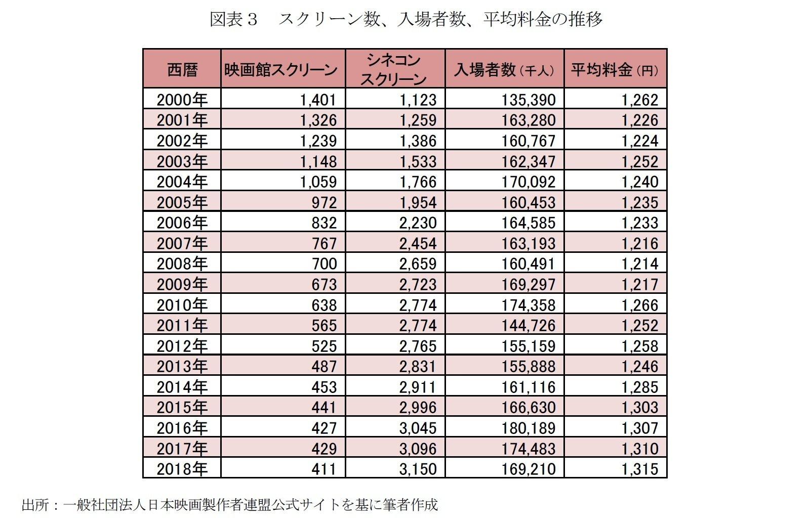 図表3 スクリーン数、入場者数、平均料金の推移