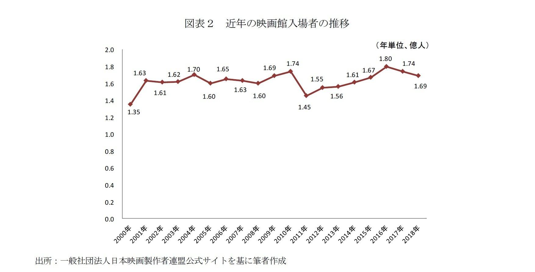 図表2 近年の映画館入場者の推移