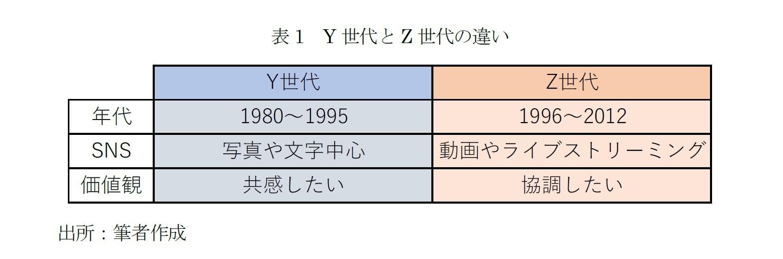 Y世代とZ世代の違い
