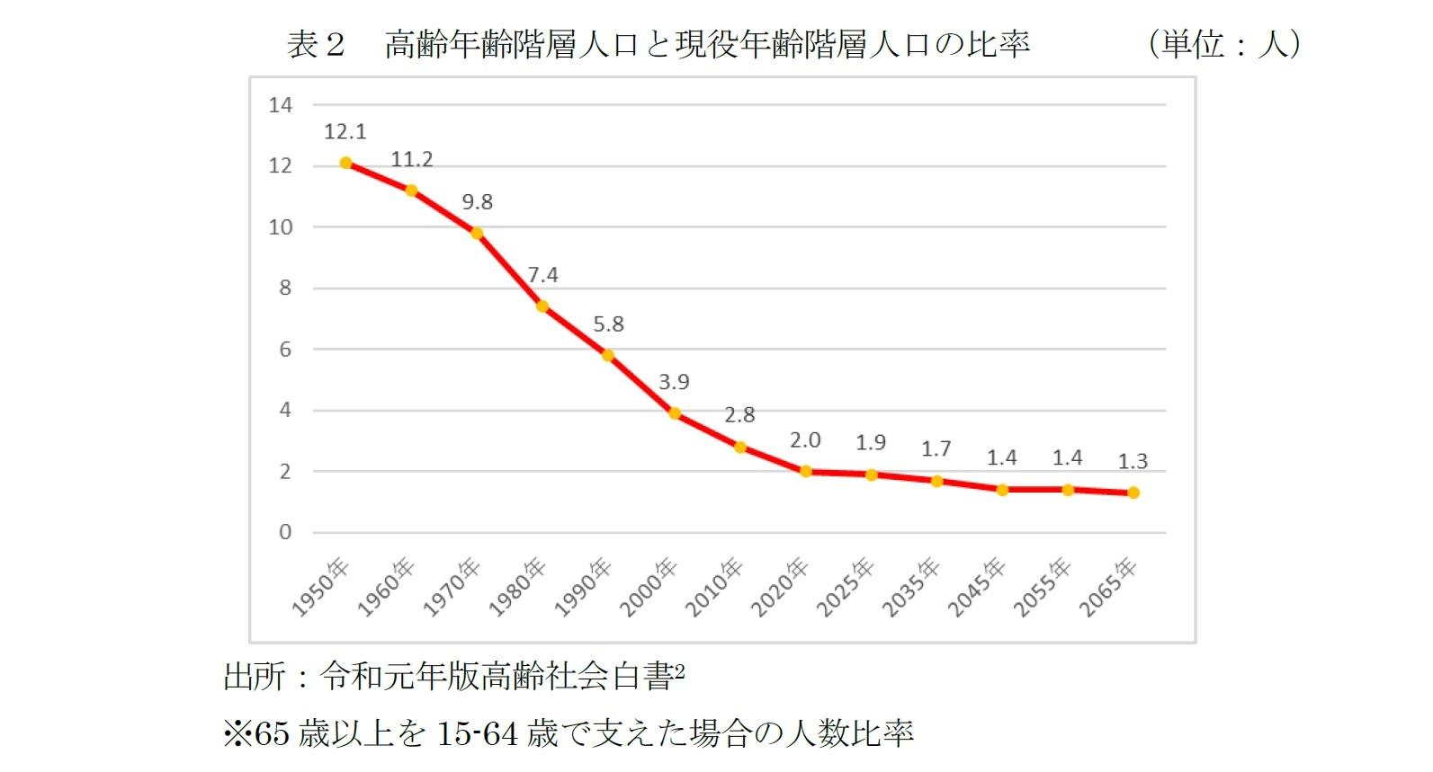 高齢年齢階層人口と現役年齢階層人口の比率