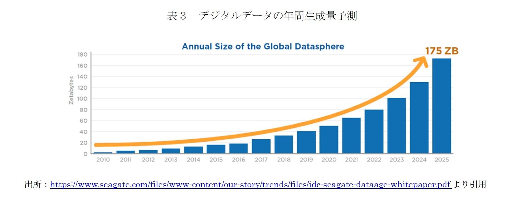 デジタルデータの年間生成量予測