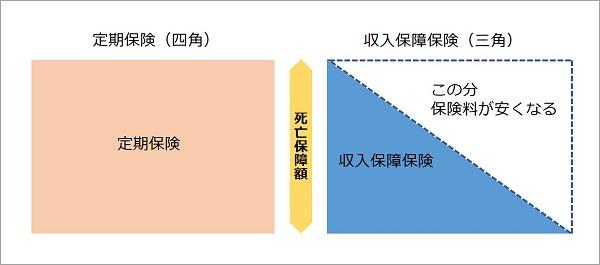 定期保険と収入保障保険の比較