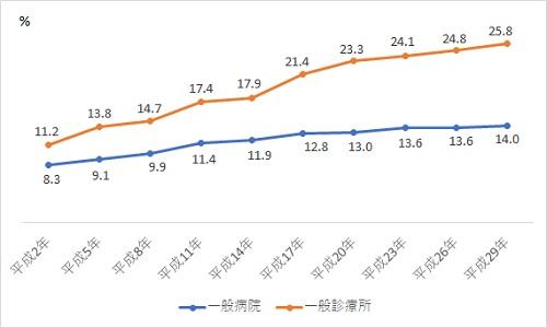 分娩件数に占める帝王切開娩出術件数の割合の年次推移