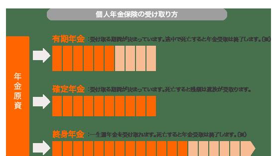 個人年金保険の受け取り方のイメージ図